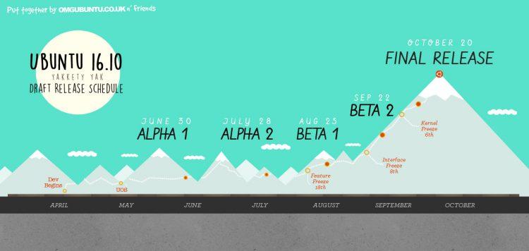 Calendario de lanzamiento de Ubuntu 16.10 'Yakkety Yak