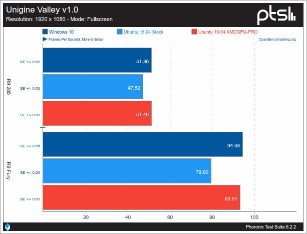Gran rendimiento de AMD en Ubuntu AMDGPU 2