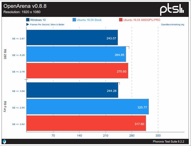 Gran rendimiento de AMD en Ubuntu AMDGPU 3