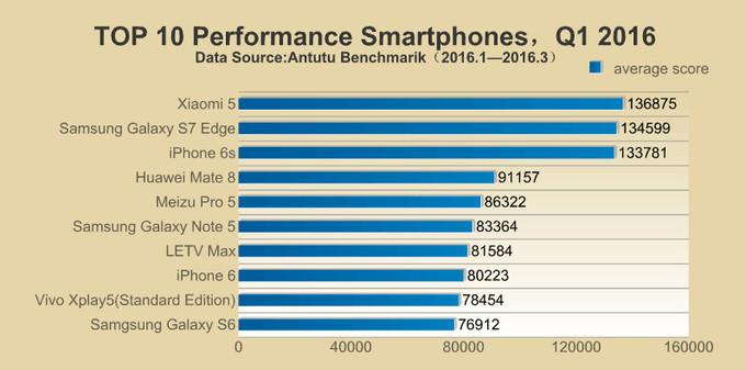 Los 10 mejores smartphones en AnTuTu
