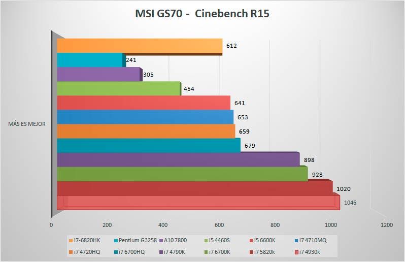 MSI-GS70-BENCHMARK