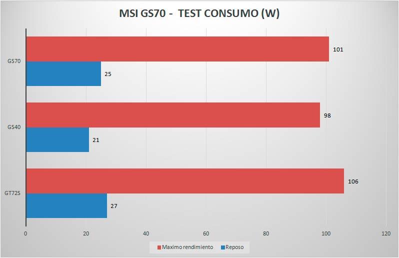 MSI-GS70-CONSUMO