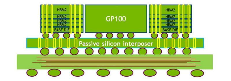 Nvidia muestra las especificaciones de Pascal