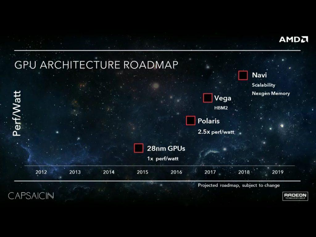 Hoja de ruta AMD