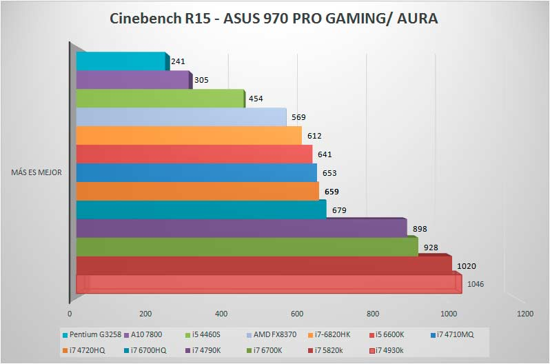 Asus 970 PRO Gaming cinebench