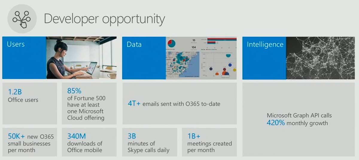 Photo of Office 365 tiene 22.2 millones de usuarios suscritos