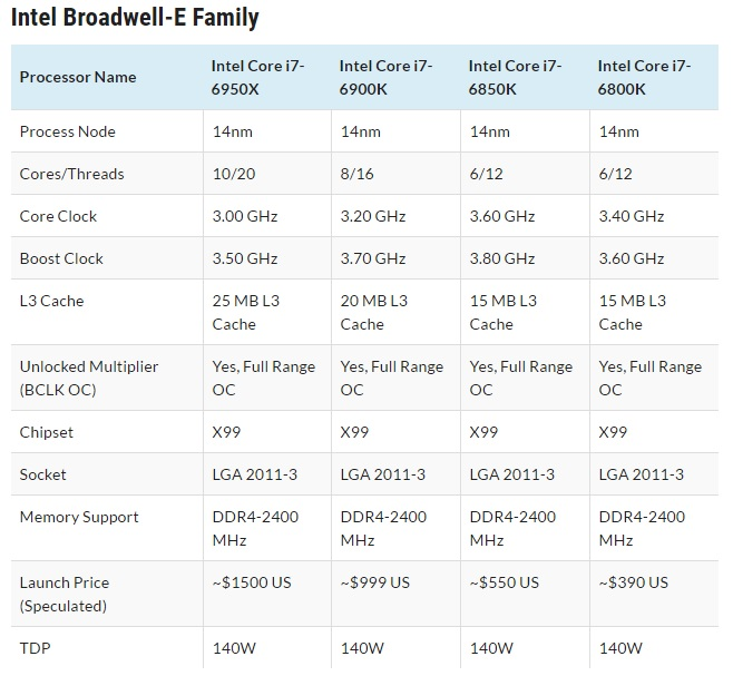 procesadores familia intel broadwell-e i7-6950x