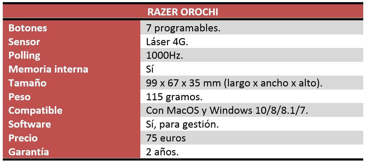 razer orochi review características