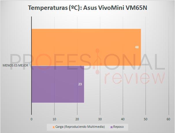 vivomini-temperaturas