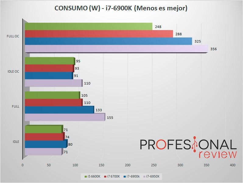 6900K-CONSUMPTION