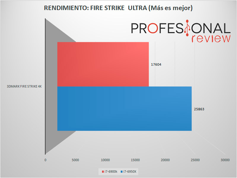 6900k-firestrike-ultra-test