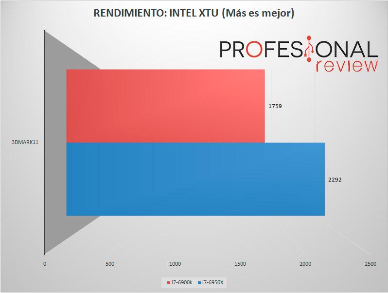 6950x-intel-xtu-test