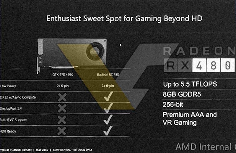 AMD Radeon RX 480 especificaciones