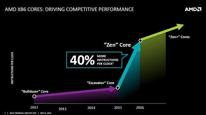 AMD Zen podría llegar antes de lo esperado