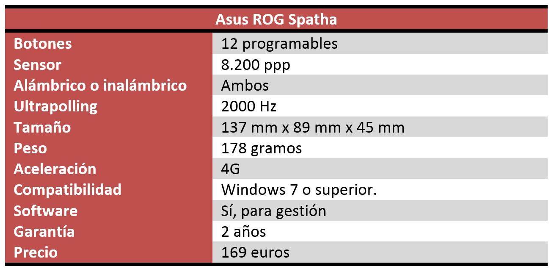 Asus ROG Spatha características