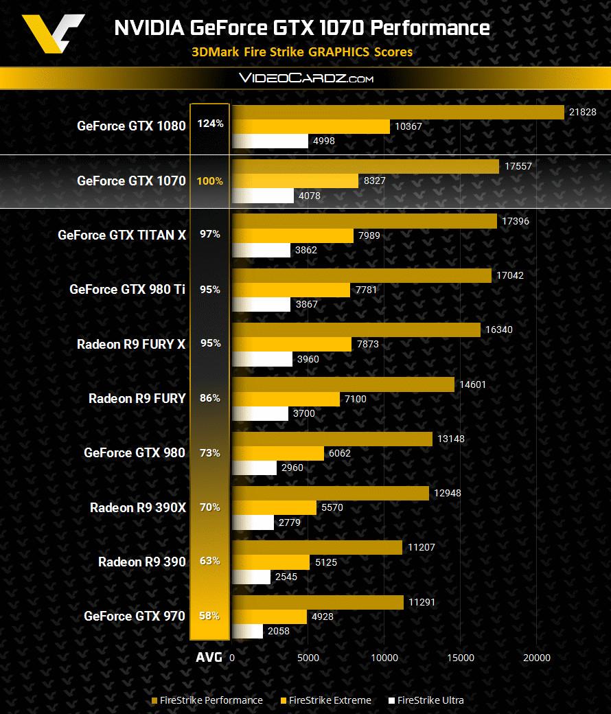 GeForce GTX 1070 más potente que laNvid TITAN X