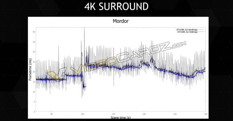 NVIDIA-GeForce-GTX-1080-4K-Surround-SLI-Bridge