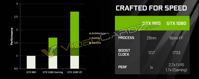 NVIDIA-GeForce-GTX-1080-Crafted-for-speed