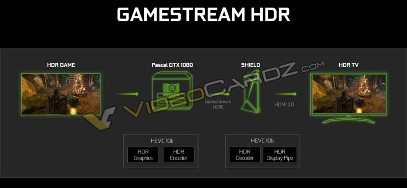 NVIDIA-GeForce-GTX-1080-HDR-GameStream