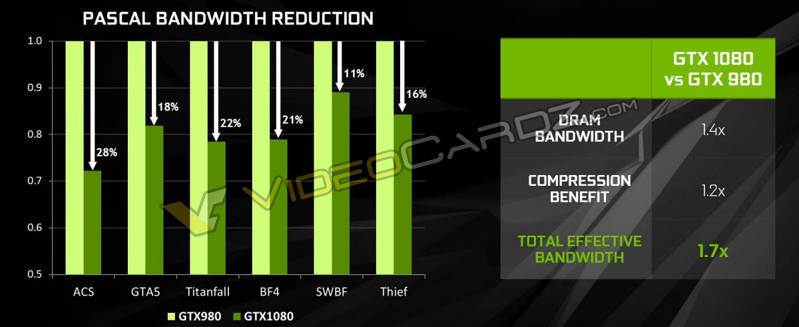 NVIDIA-GeForce-GTX-1080-Pascal-Bandwidth-Reduction