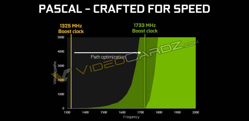 NVIDIA-GeForce-GTX-1080-Pascal-Crafted-for-speed