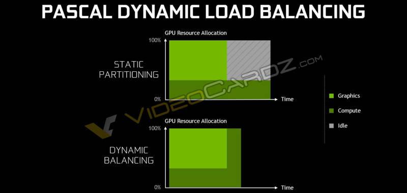 NVIDIA-GeForce-GTX-1080-Pascal-Dynamic-Load-Balancing
