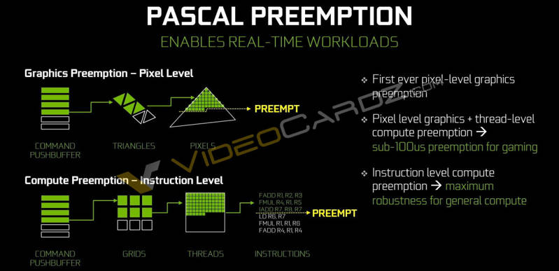 NVIDIA-GeForce-GTX-1080-Pascal-Preemption