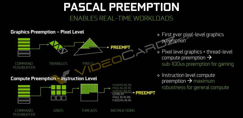 NVIDIA-GeForce-GTX-1080-Pascal-Preemption