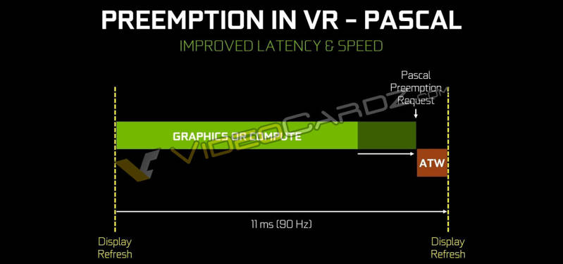 NVIDIA-GeForce-GTX-1080-Preemption-in-VR-Pascal