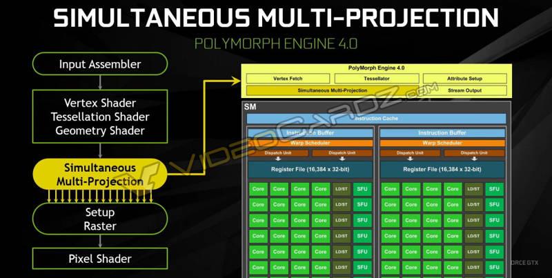 NVIDIA-GeForce-GTX-1080-Simultaneous-Multi-Projection