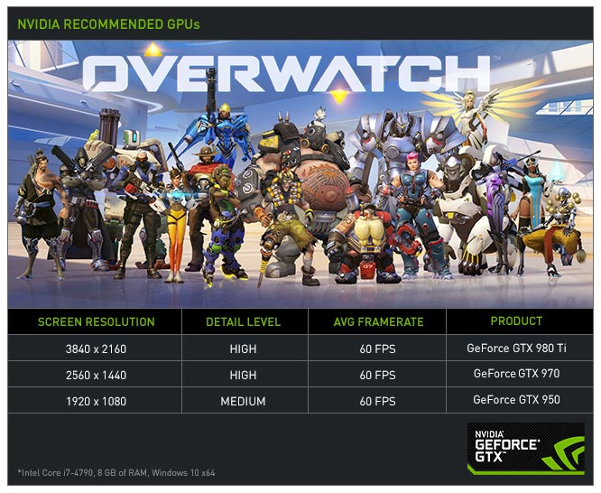 drivers Nvidia 368.22 overwatch