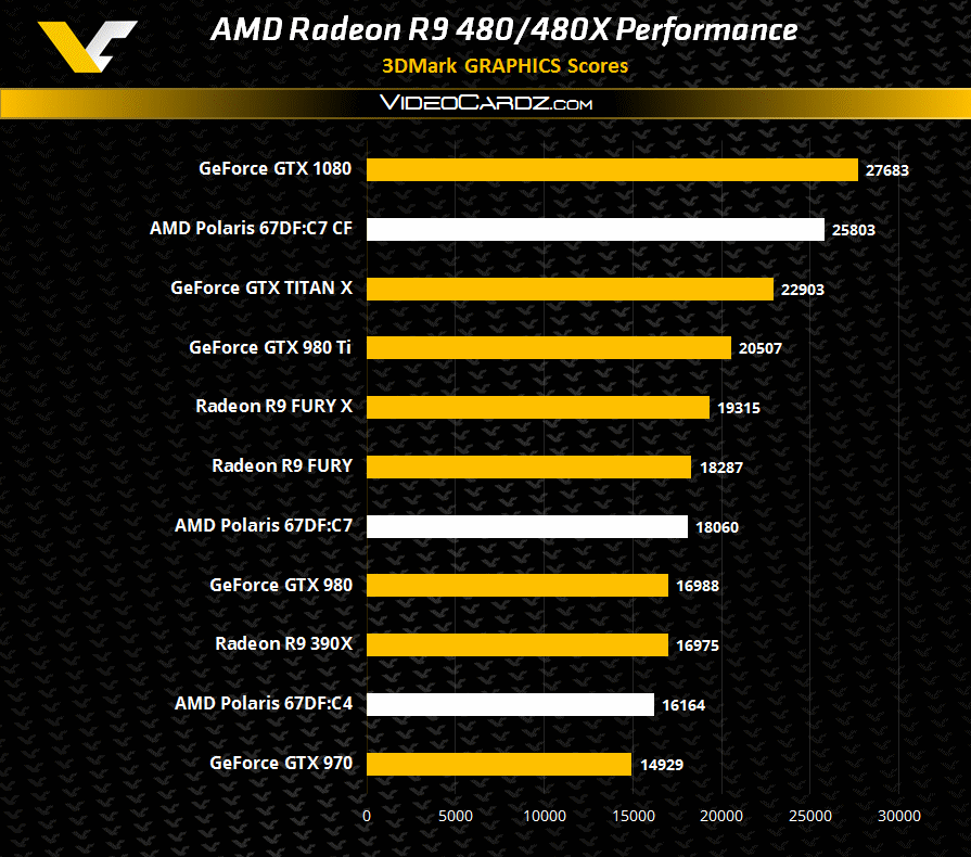 Radeon R9 480X rendimiento