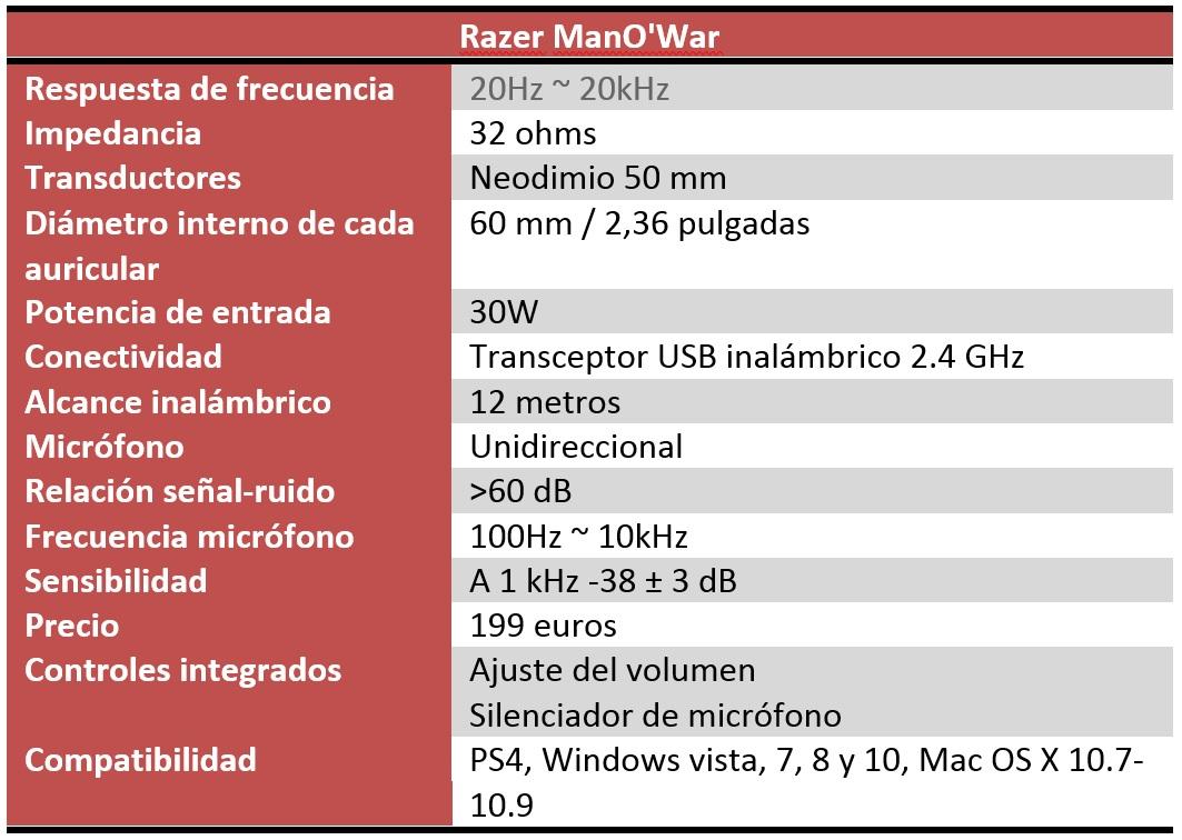 Razer ManO'War características técnicas