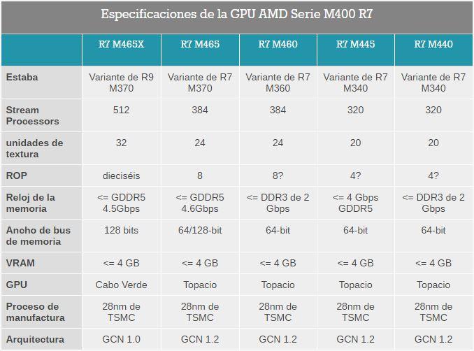 Serie Radeon M4003