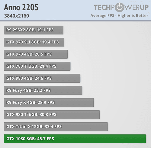 geforce gtx 1080 review Anno 2205 4k