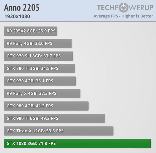 geforce gtx 1080 review Anno 2205 fullhd