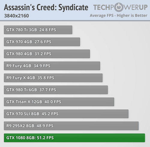 geforce gtx 1080 review Assassin's Creed Syndicate 4k