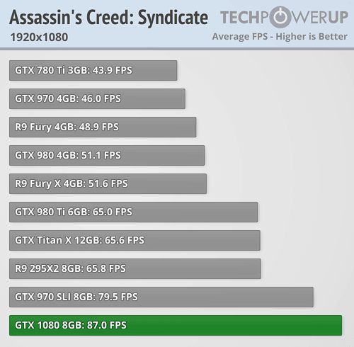 geforce gtx 1080 review Assassin's Creed Syndicate fullhd