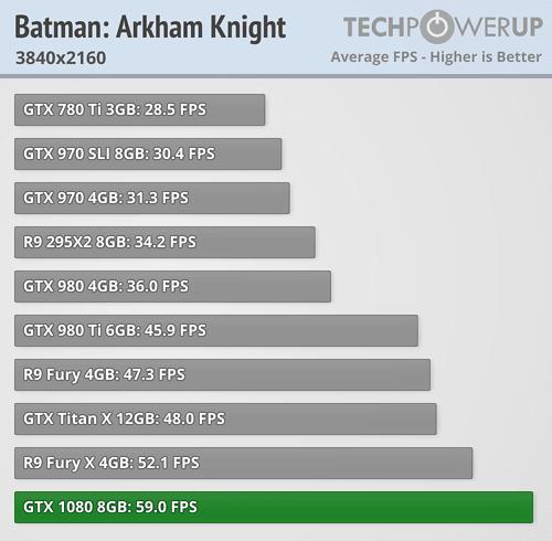 geforce gtx 1080 review Batman Arkham Knight 4k