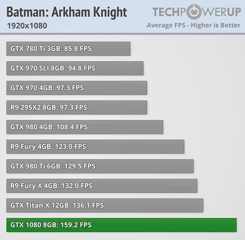 geforce gtx 1080 review Batman Arkham Knight fullhd