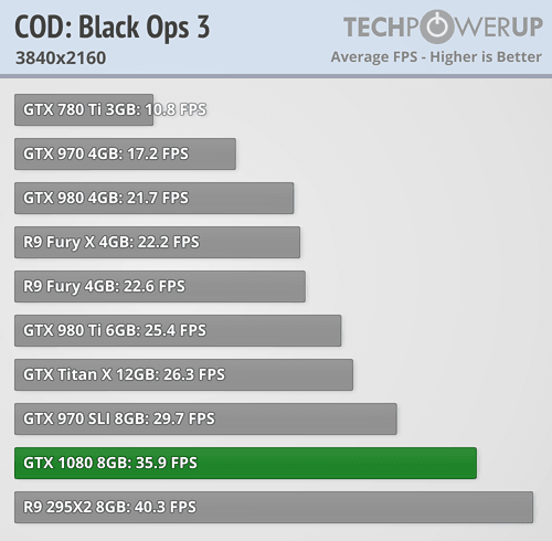 geforce gtx 1080 review Call of Duty Black Ops III 4k