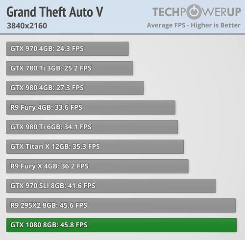 geforce gtx 1080 review Grand Theft Auto V 4k