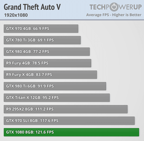 geforce gtx 1080 review Grand Theft Auto V fullhd