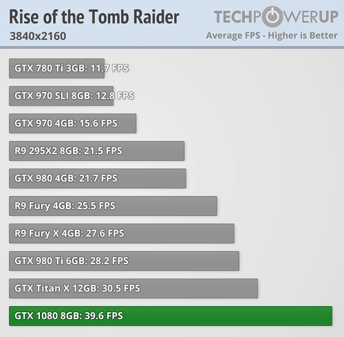 geforce gtx 1080 review Rise of the Tomb Raider 4k
