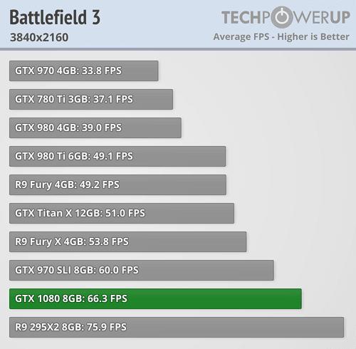 geforce gtx 1080 review battlefield 3 4k