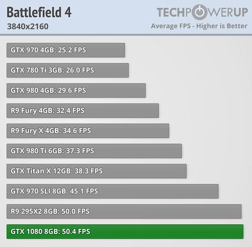 geforce gtx 1080 review battlefield 4 4k