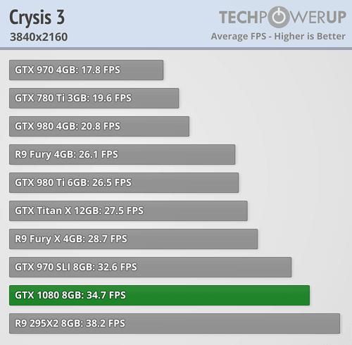 geforce gtx 1080 review crysis III 4k