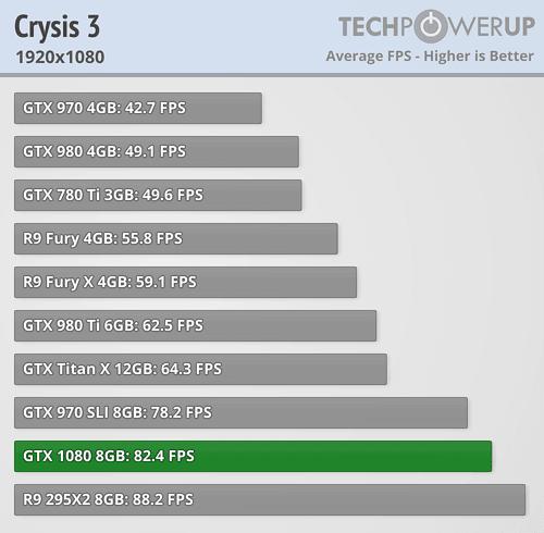 geforce gtx 1080 review crysis III full hd
