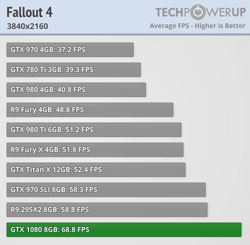 geforce gtx 1080 review fallout 4 4k
