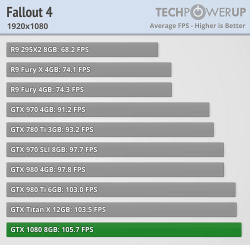 geforce gtx 1080 review fallout 4 fullhd